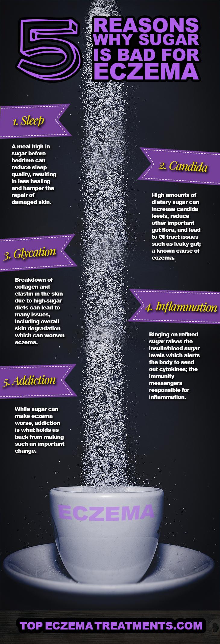 Eczema and Sugar